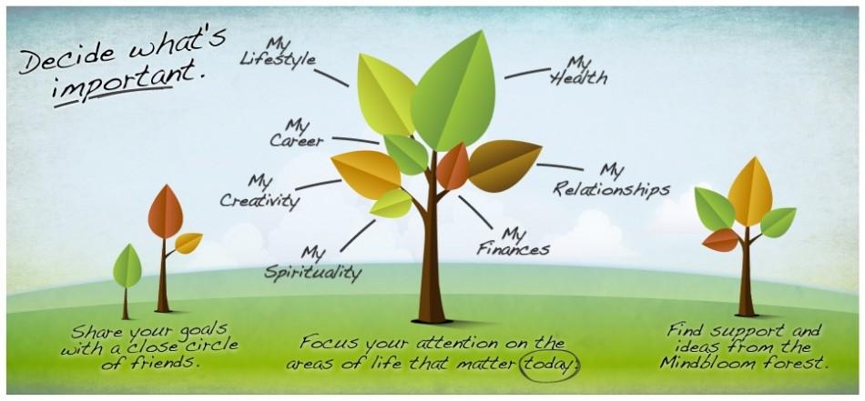 Mindbloom - Set Goals, Organize, and Transform Your Life